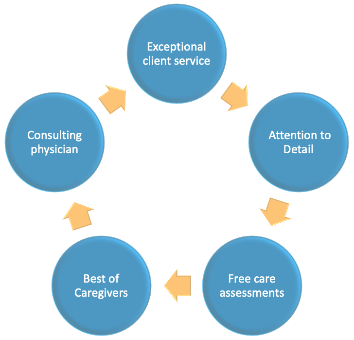 Reasons for choosing Homecare Solutions